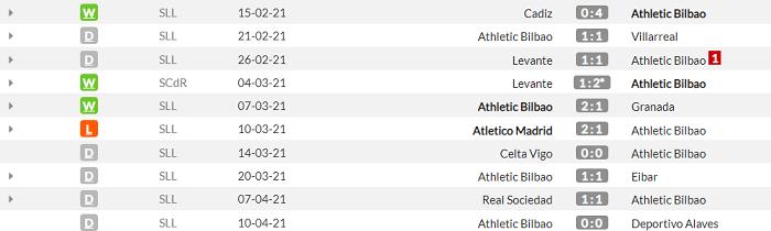 Атлетик - Барселона. Анонс и прогноз финала Кубка короля на 17.04.2021 - изображение 1