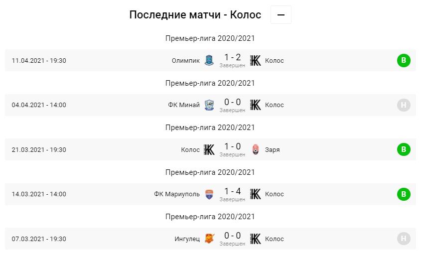 Колос - Днепр-1. Анонс и прогноз матча УПЛ на 18.04.2021 - изображение 1
