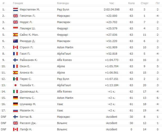 Формула-1. Ферстаппен побеждает в гонке Гран-при Италии - изображение 1