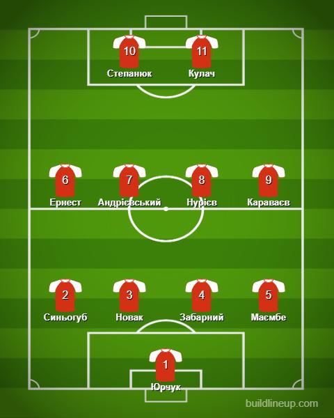Символическая сборная 22-го тура по версии UA-Футбол - изображение 1