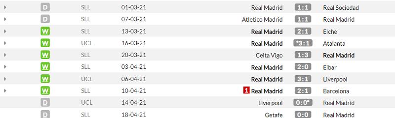 Кадис - Реал. Анонс и прогноз матч Примеры на 21.04.2021 - изображение 2