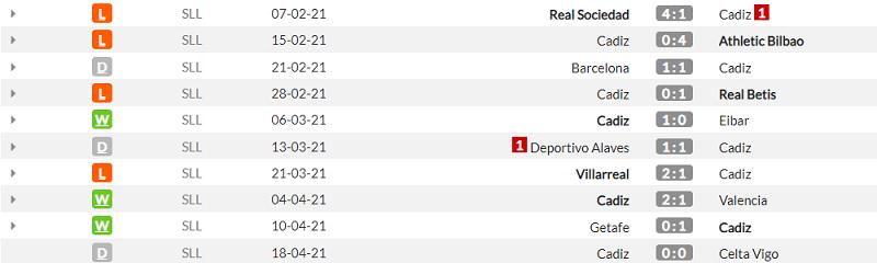Кадіс - Реал. Анонс та прогноз матч Прімери на 21.04.2021 - изображение 1