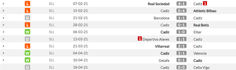 Кадис - Реал. Анонс и прогноз матч Примеры на 21.04.2021 - изображение 1