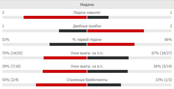 Світоліна відіграла два матч-боли у Квітової і вийшла в 1/2 фіналу в Штутгарті. Як це було - изображение 2