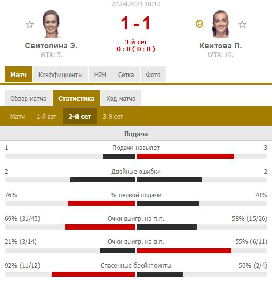 Свитолина отыграла два матч-бола у Квитовой и вышла в 1/2 финала в Штутгарте. Как это было - изображение 2