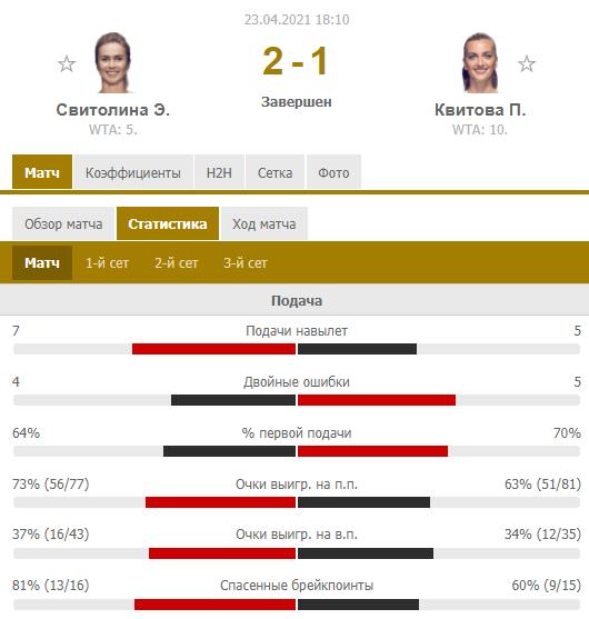 Світоліна відіграла два матч-боли у Квітової і вийшла в 1/2 фіналу в Штутгарті. Як це було - изображение 1