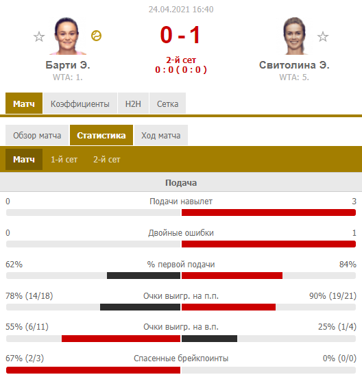 Свитолина не подала на матч и проиграла Барти в полуфинале в Штутгарте. Как это было - изображение 2