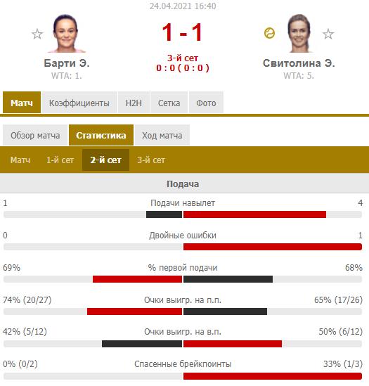 Свитолина не подала на матч и проиграла Барти в полуфинале в Штутгарте. Как это было - изображение 1