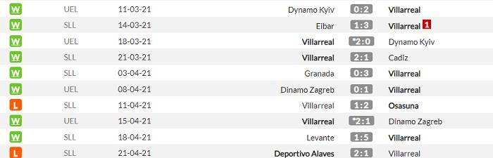 Вильярреал - Барселона. Анонс и прогноз матча Примеры на 25.04.2021 - изображение 1