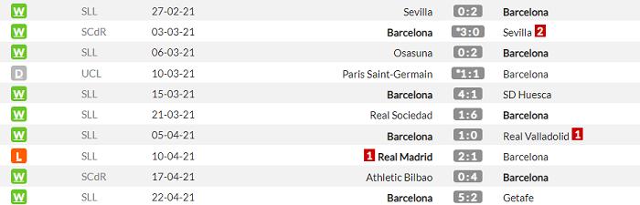 Вильярреал - Барселона. Анонс и прогноз матча Примеры на 25.04.2021 - изображение 2