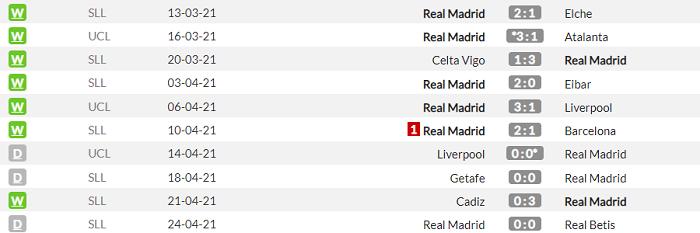 Реал - Челси. Анонс и прогноз полуфинала Лиги чемпионов на 27.04.2021 - изображение 1
