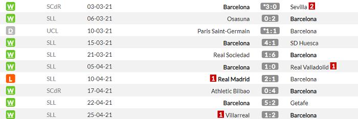 Барселона - Гранада. Анонс и прогноз матча Примеры на 29.04.2021 - изображение 1