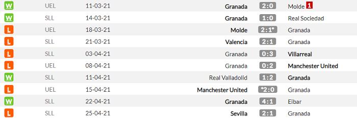 Барселона - Гранада. Анонс и прогноз матча Примеры на 29.04.2021 - изображение 2