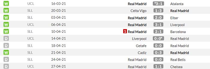 Реал - Осасуна. Анонс и прогноз матча Примеры на 1 мая - изображение 1