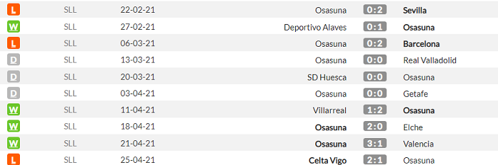 Реал - Осасуна. Анонс и прогноз матча Примеры на 1 мая - изображение 2