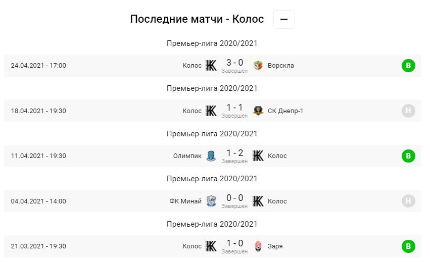 Десна - Колос. Анонс и прогноз матча УПЛ на 01.05.2021 - изображение 3