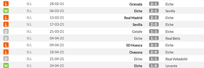 Эльче - Атлетико. Анонс и прогноз матча Примеры на 1 мая - изображение 1