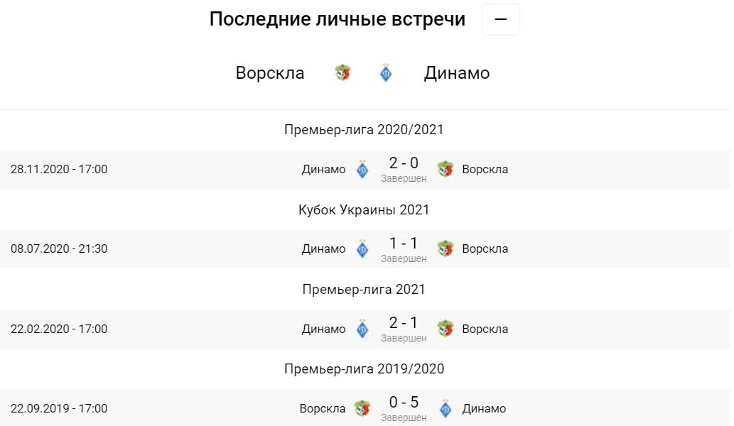 Ворскла - Динамо. Анонс и прогноз на матч УПЛ на 01.05.2021 - изображение 3