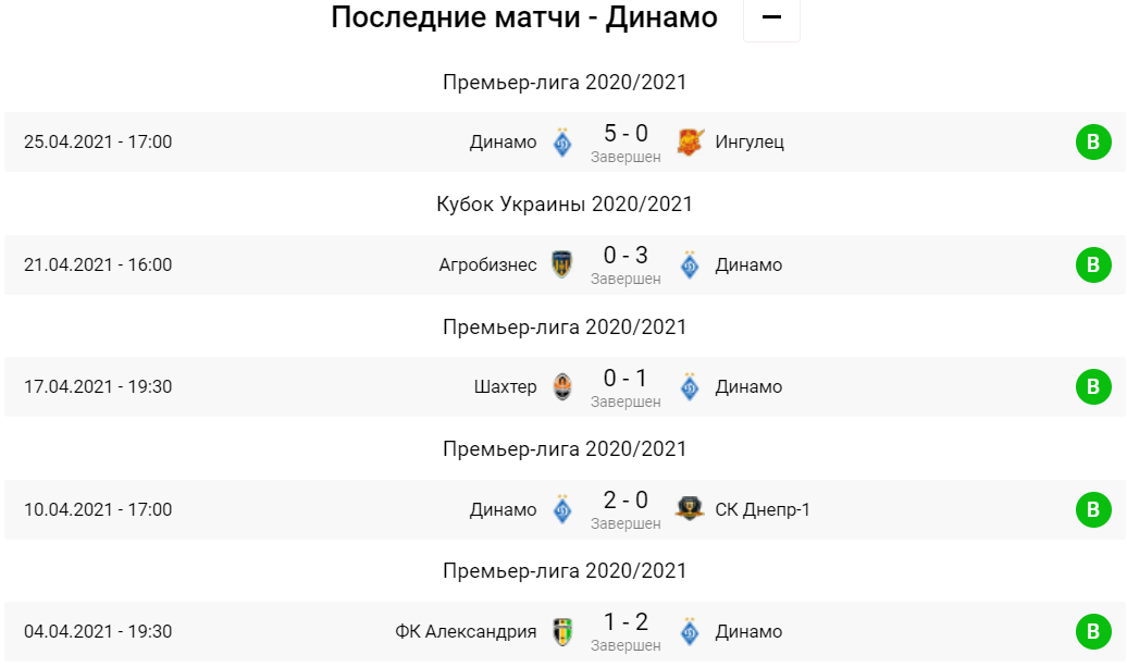 Ворскла - Динамо. Анонс и прогноз на матч УПЛ на 01.05.2021 - изображение 2
