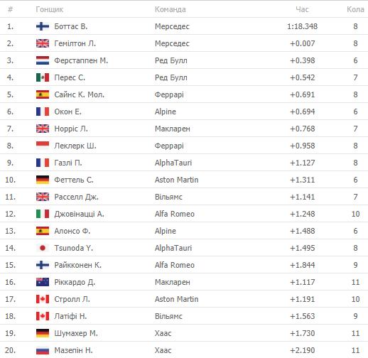Формула-1. Боттас побеждает в квалификации Гран-при Португалии - изображение 1