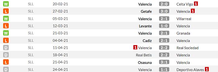 Валенсия - Барселона. Анонс и прогноз матча Примеры на 2 мая - изображение 1