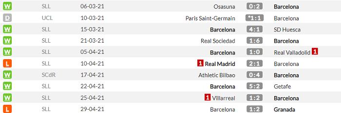 Валенсия - Барселона. Анонс и прогноз матча Примеры на 2 мая - изображение 2