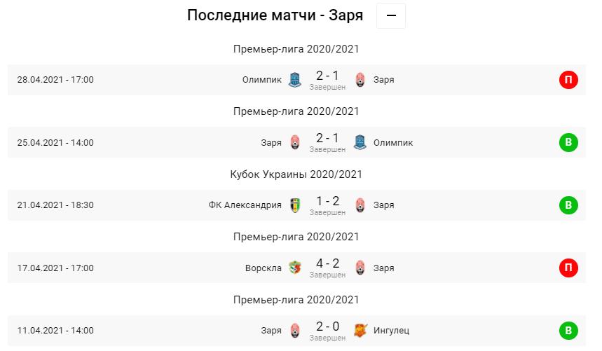 Заря - Минай. Анонс и прогноз матча УПЛ на 02.05.2021 - изображение 2