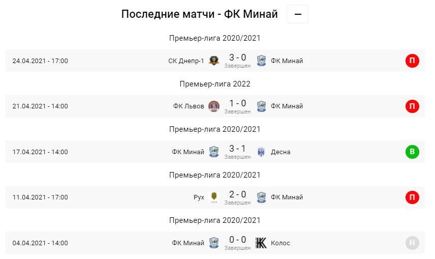Заря - Минай. Анонс и прогноз матча УПЛ на 02.05.2021 - изображение 3