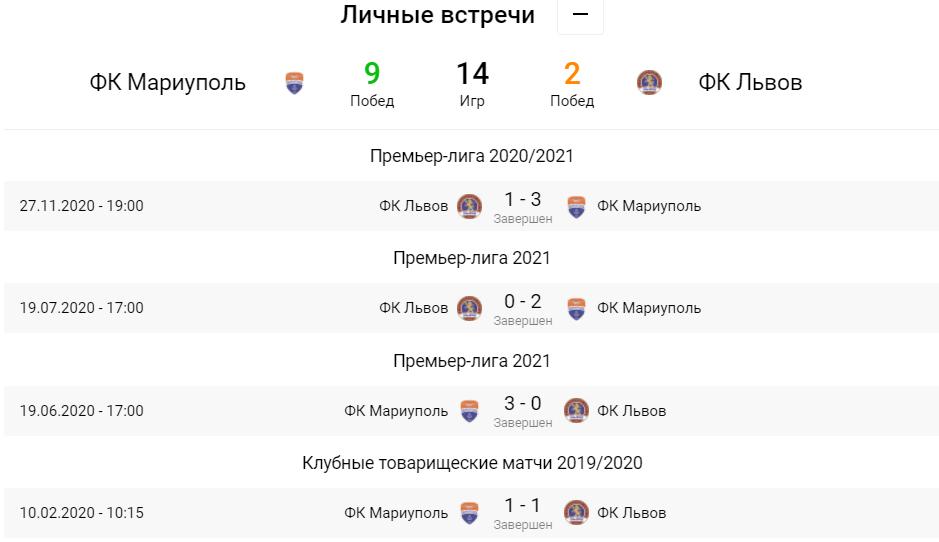Мариуполь - Львов. Анонс и прогноз на матч УПЛ на 02.05.2021 - изображение 5