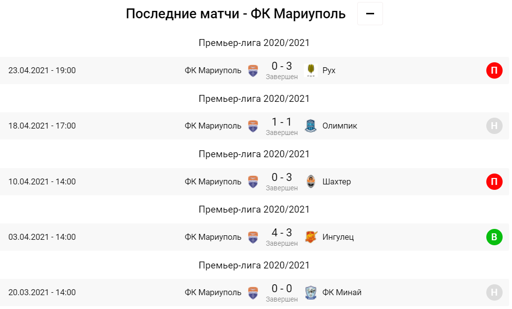 Мариуполь - Львов. Анонс и прогноз на матч УПЛ на 02.05.2021 - изображение 3