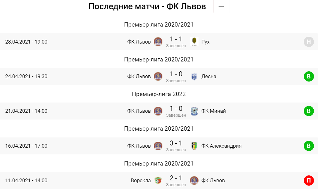 Мариуполь - Львов. Анонс и прогноз на матч УПЛ на 02.05.2021 - изображение 4