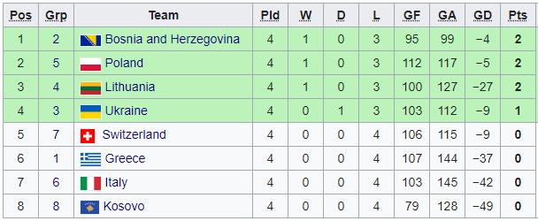 Украина чудом проскочила в финальную стадию ЧЕ по гандболу - изображение 1