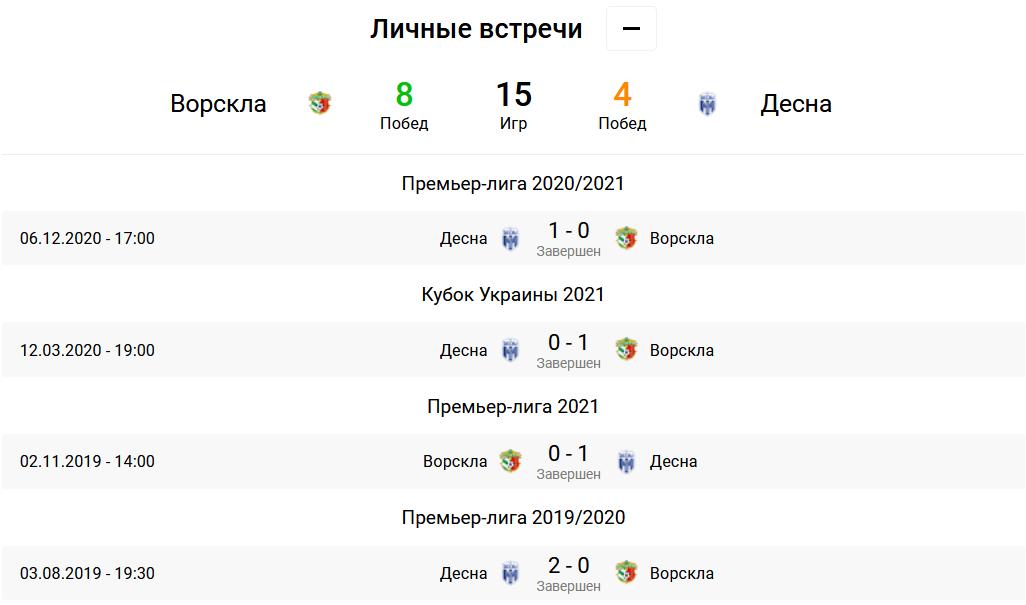 Ворскла - Десна. Анонс и прогноз на матч УПЛ на 05.05.2021 - изображение 3