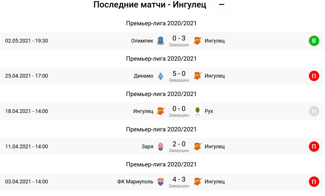 Ингулец - Львов. Анонс и прогноз на матч УПЛ на 06.05.2021 - изображение 1