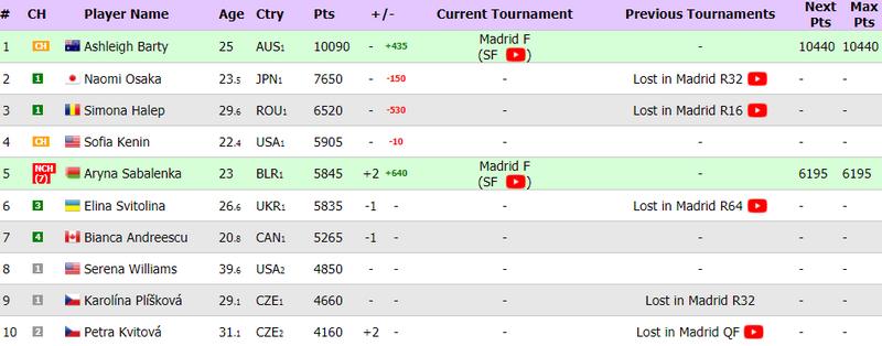 Свитолина покинет топ-5 рейтинга WTA - изображение 1