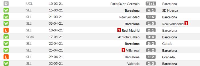 Барселона - Атлетико. Анонс и прогноз матча Примеры на 8 мая - изображение 1