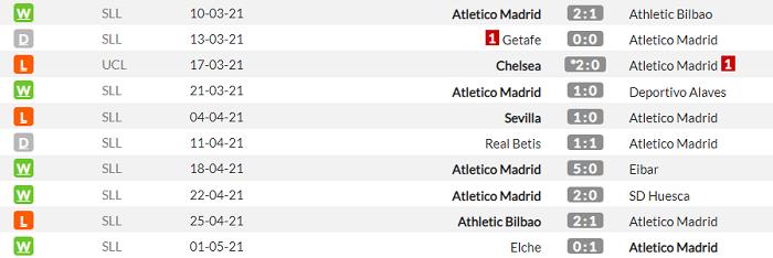 Барселона - Атлетико. Анонс и прогноз матча Примеры на 8 мая - изображение 2