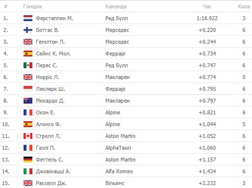 Формула-1. Хемілтон перемагає у кваліфікації Гран-прі Іспанії - изображение 2