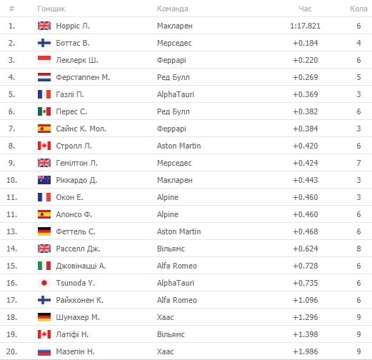 Формула-1. Хемілтон перемагає у кваліфікації Гран-прі Іспанії - изображение 1