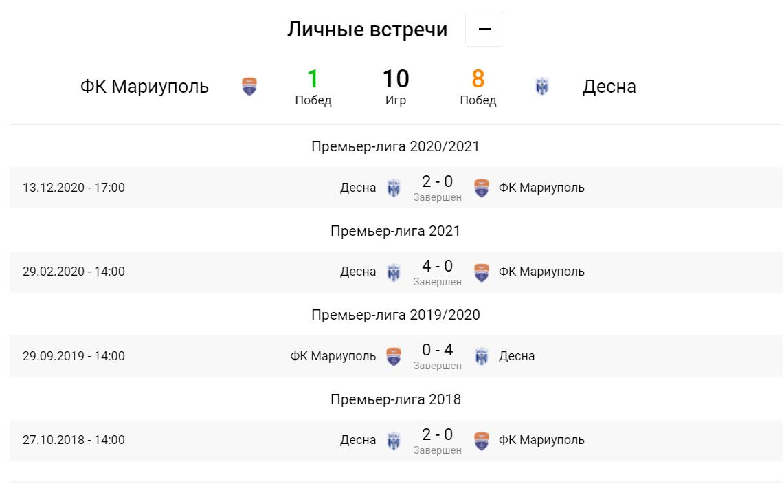 Маріуполь - Десна. Анонс та прогноз матчу УПЛ на 09.05.2021 - изображение 1