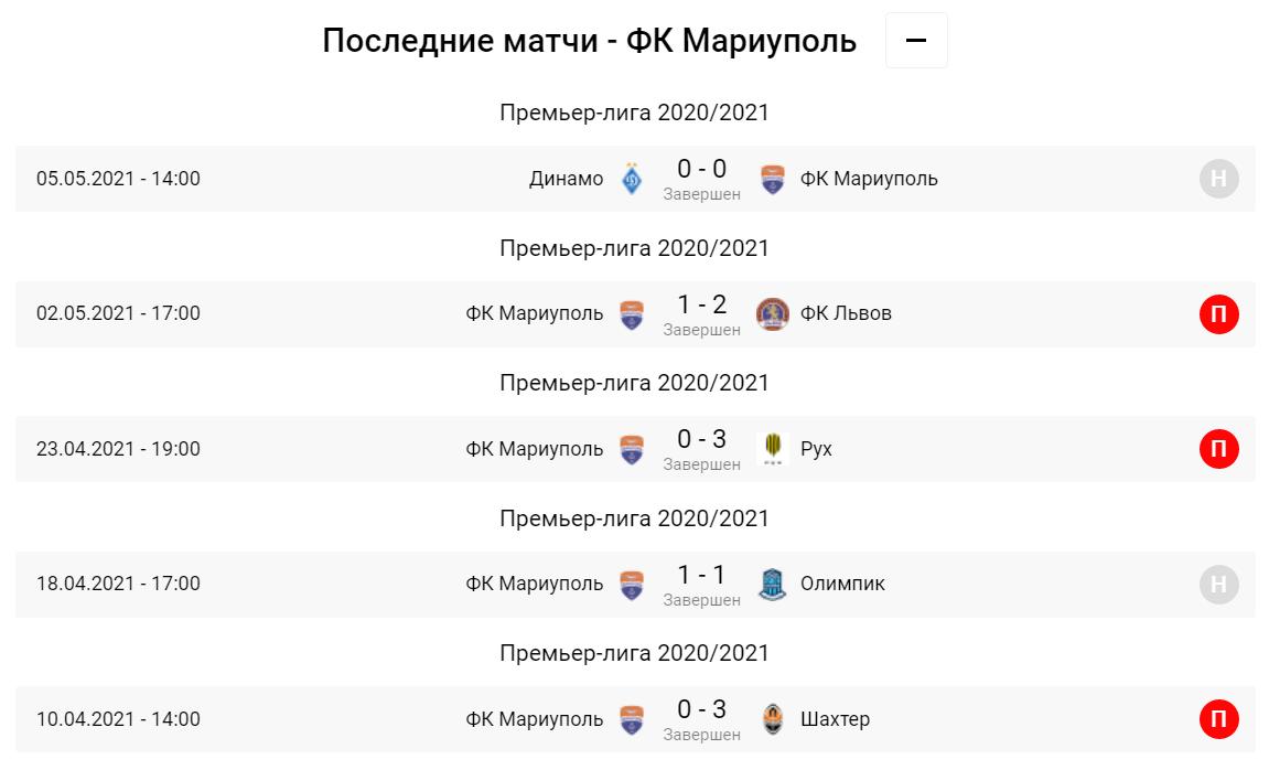 Маріуполь - Десна. Анонс та прогноз матчу УПЛ на 09.05.2021 - изображение 2