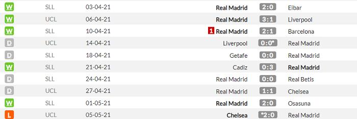 Реал - Севилья. Анонс и прогноз матча Примеры на 9 мая - изображение 1