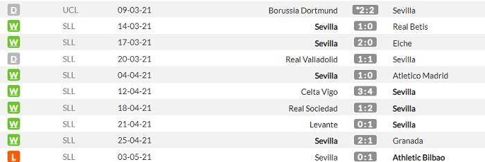 Реал - Севилья. Анонс и прогноз матча Примеры на 9 мая - изображение 2