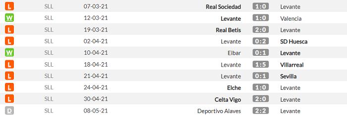 Леванте - Барселона. Анонс и прогноз матча Примеры на 11 мая - изображение 1