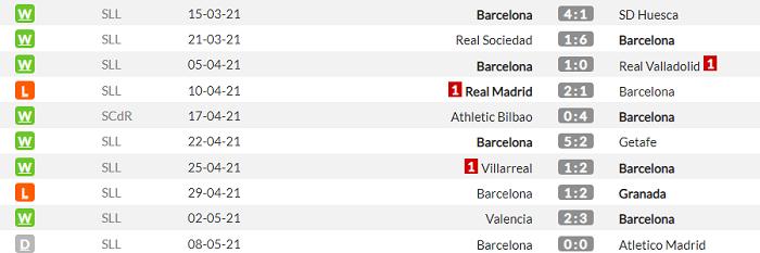 Леванте - Барселона. Анонс и прогноз матча Примеры на 11 мая - изображение 2