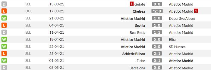 Атлетіко - Реал Сосьєдад. Анонс та прогноз матчу Прімери на 12 травня - изображение 1