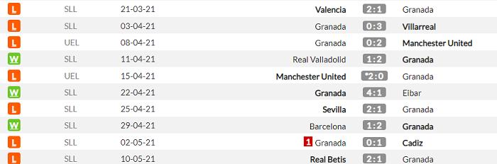 Гранада - Реал. Анонс и прогноз матча Примеры на 13 мая - изображение 1