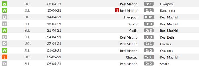Гранада - Реал. Анонс и прогноз матча Примеры на 13 мая - изображение 2