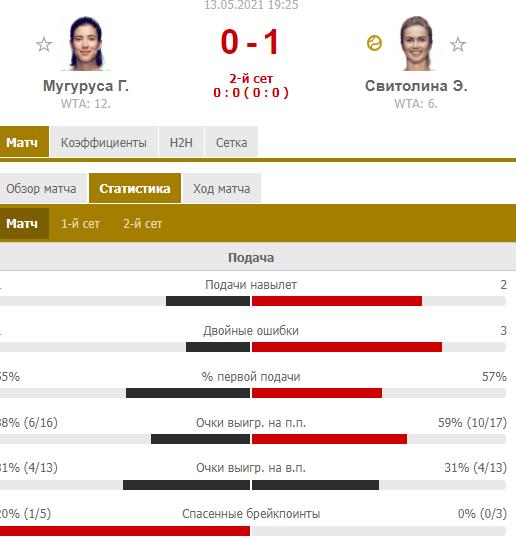 Свитолина обыграла Мугурусу и вышла в четвертьфинал турнира в Риме. Как это было - изображение 2