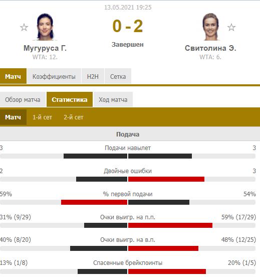Свитолина обыграла Мугурусу и вышла в четвертьфинал турнира в Риме. Как это было - изображение 1